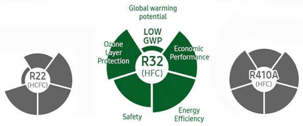 گاز R32 در کولر گازی 12000 لومو گری